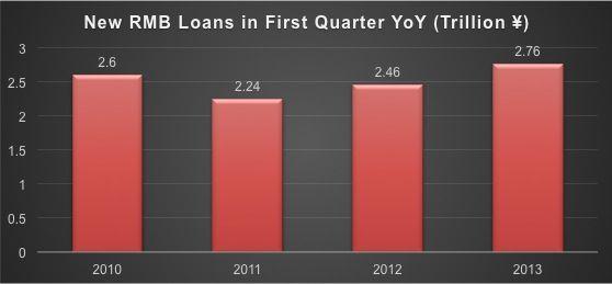 3 Year Loans >> New Rmb Loans In Q1 2013 Reach A 3 Year High Kapronasia