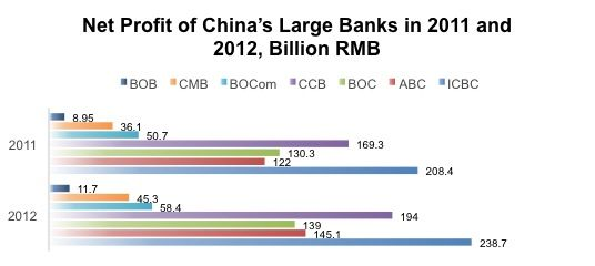 Chinese Banks Net Profit 2013