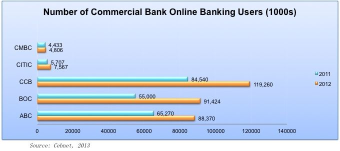 Number of Online banking users in China