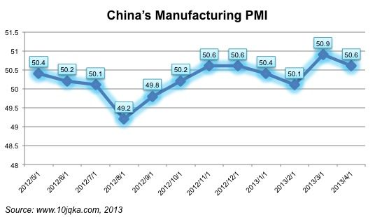 China's PMI over the recent past
