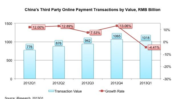 China Online Payment Transactions by Value