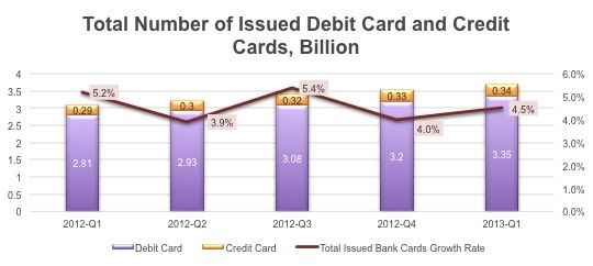 Chinese Bankcard issuance