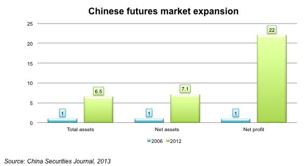 Growth of China Futures Industry 2006-2012