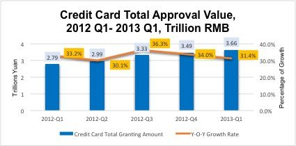 Amount of Credit on Issued Credit Cards in China