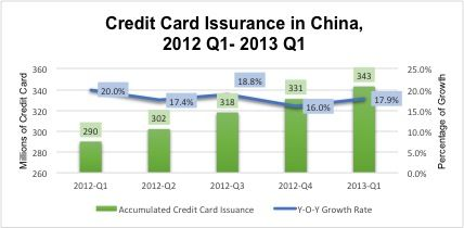 Chart showing China Cumulative Credit Card Issuance