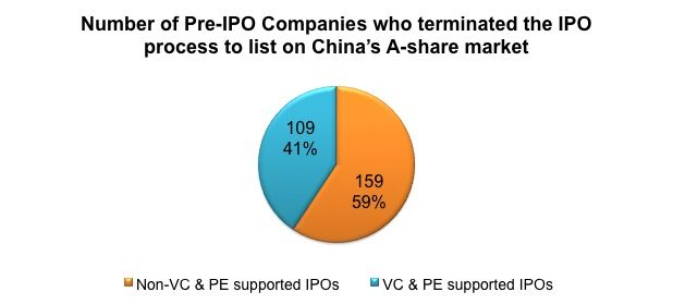 IPO Terminations in Shanghai A-share market
