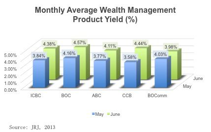 Chart showing monthly average wealth management product yield in china's state owned banks