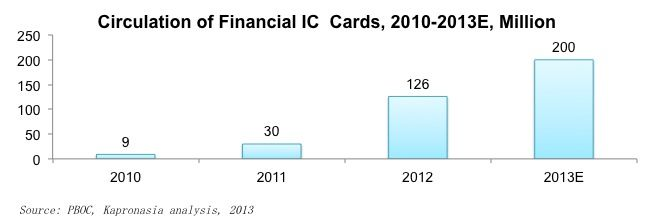 Circulation of EMV cards in China
