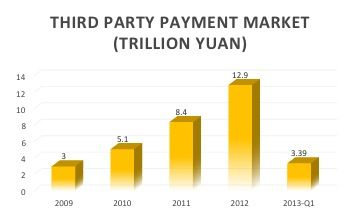 The increasing value of China's 3rd Party Payment market