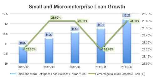 A look at how small and micro enterprise lending is growing.