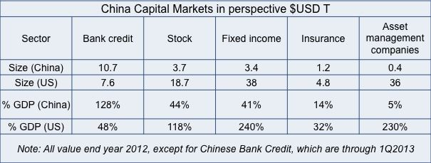 China Capital Market differences
