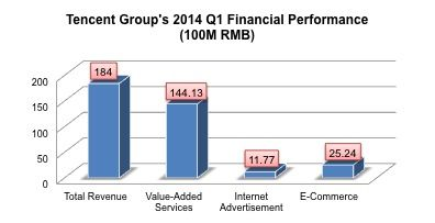 20140515 TencentQ1Financials
