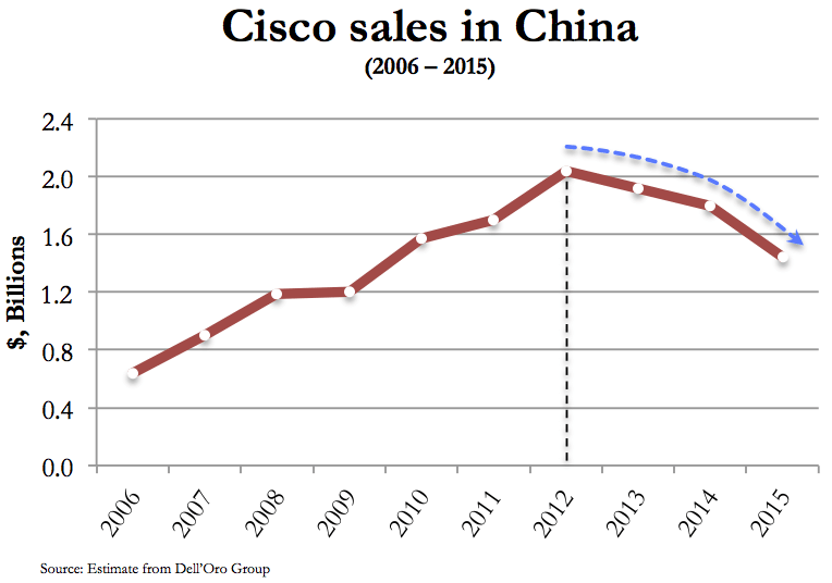Cisco-sales-in-China-20150925
