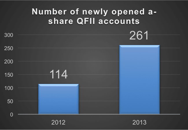 New QFII account growth
