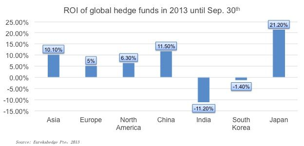 Global Hedge Fund Performance