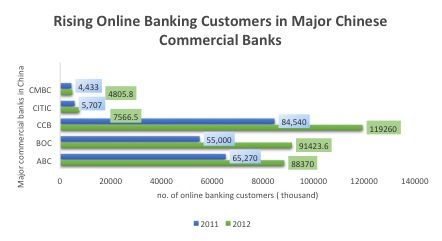 China's Online Banking Customers