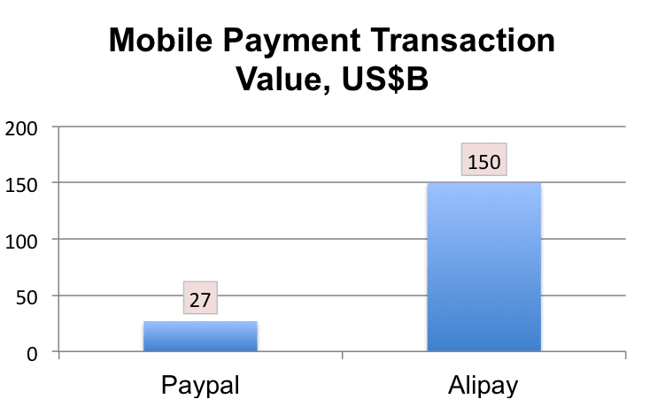 Mobile Payment Transaction Value