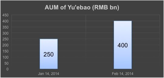 Yu'ebao crosses 400B under management