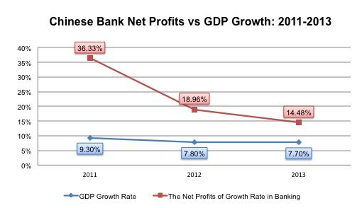 Chinese Bank Profitability struggles