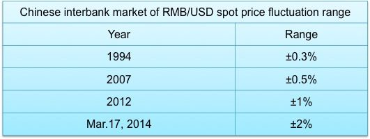 RMB interbank spot rate