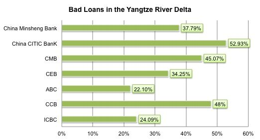 Bad Loans rise in Yangtze River Delta