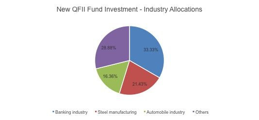 QFII China Industry Allocation