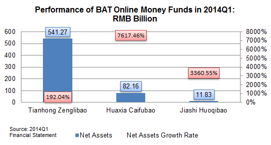 20140428-bat-money-funds-performance-1q2014
