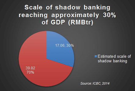 Shadow Banking in China Big Part of GDP 2014