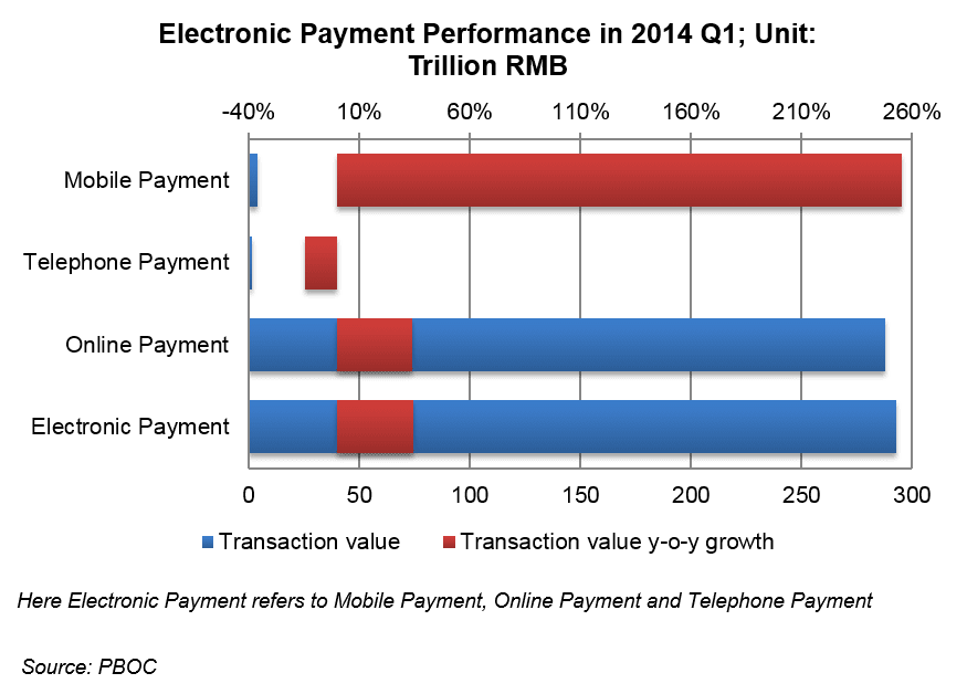 China mobile electronic payment 2014
