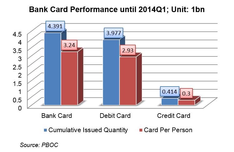 Size of China's Credit and Debit Card market