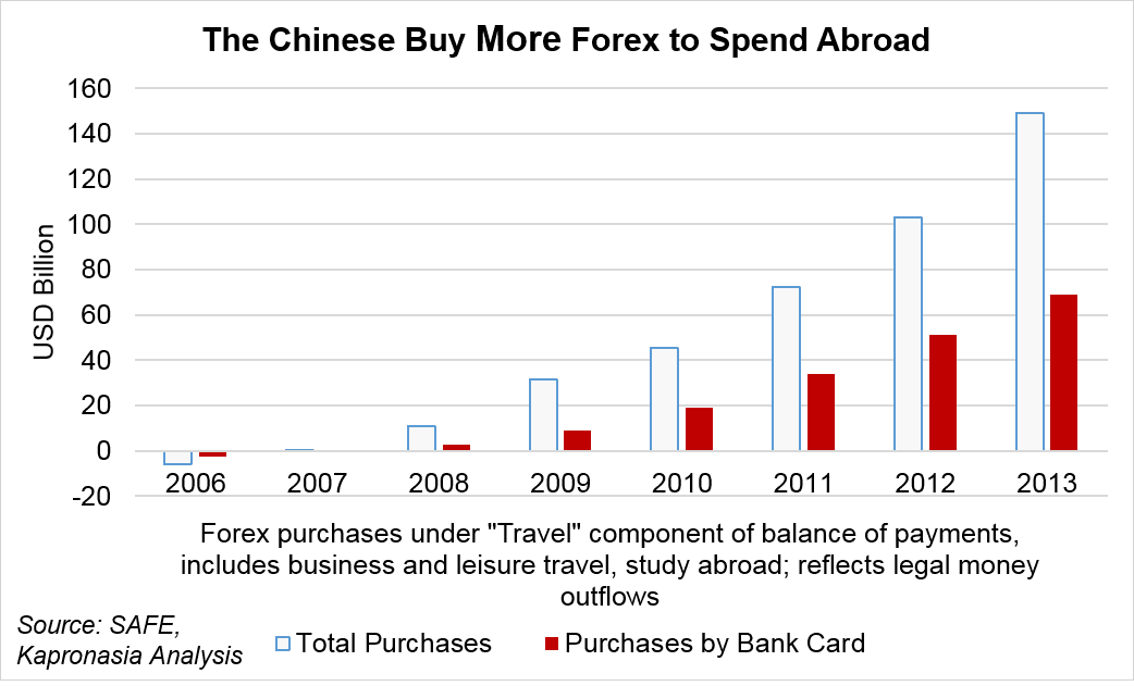 Forex purchases by the Chinese