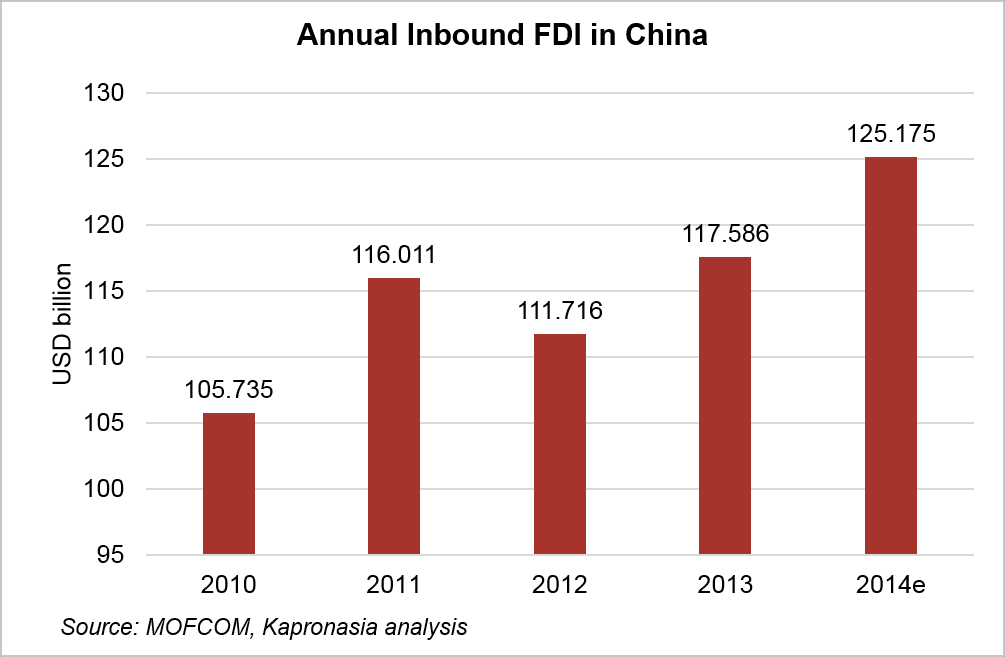 Annual Inbound FDI in China