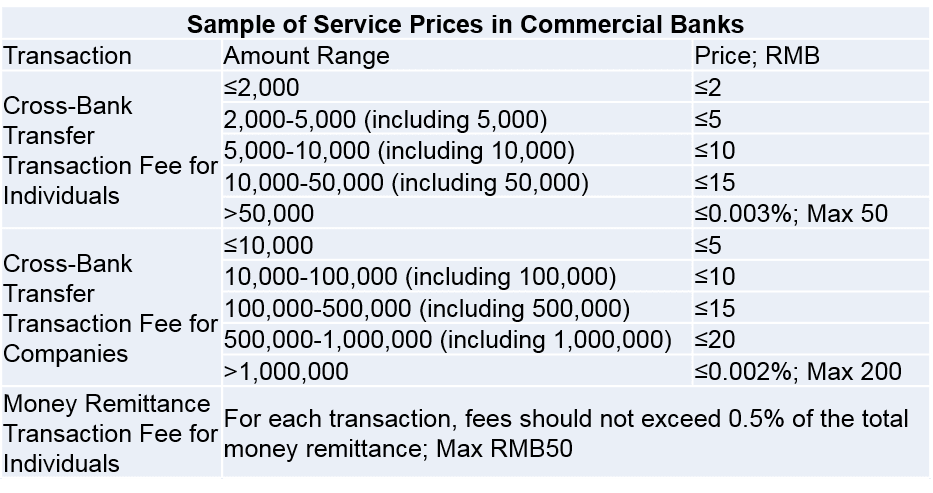 China commercial banks transaction fees