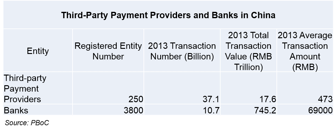 Chinese payment providers and banks in China