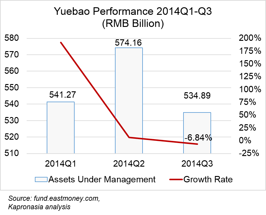 Yuebao AUM and growth rate