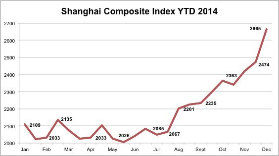 Shangai Composite Index rises