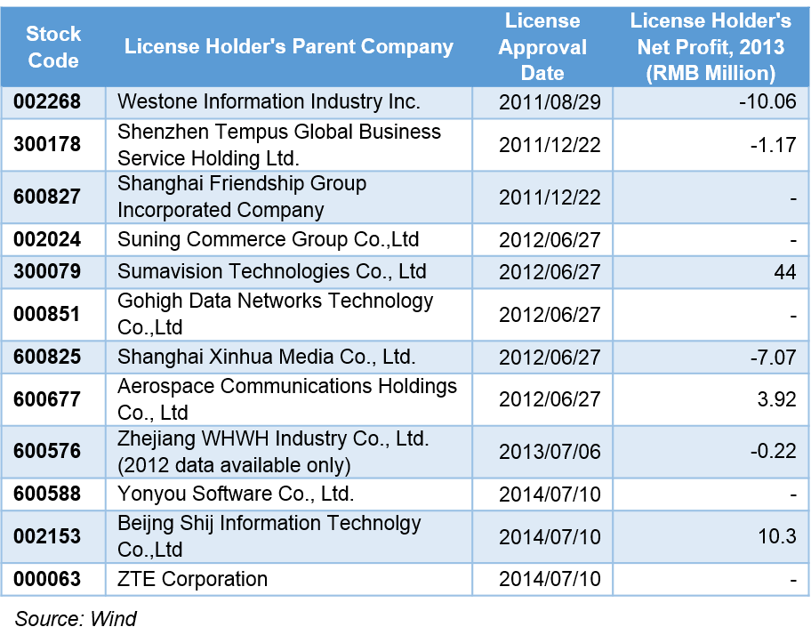 China payment licenses