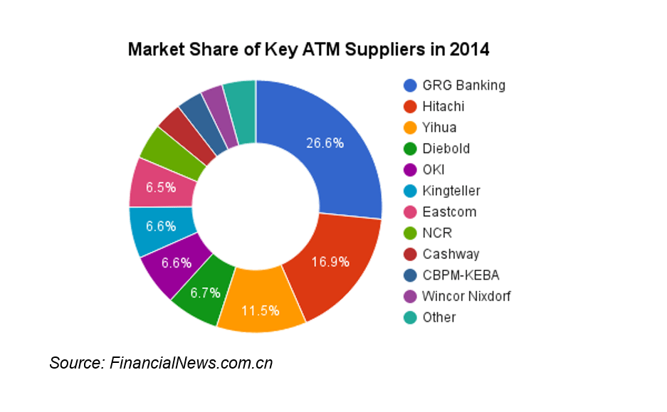 20150504 atm market share in china 2014