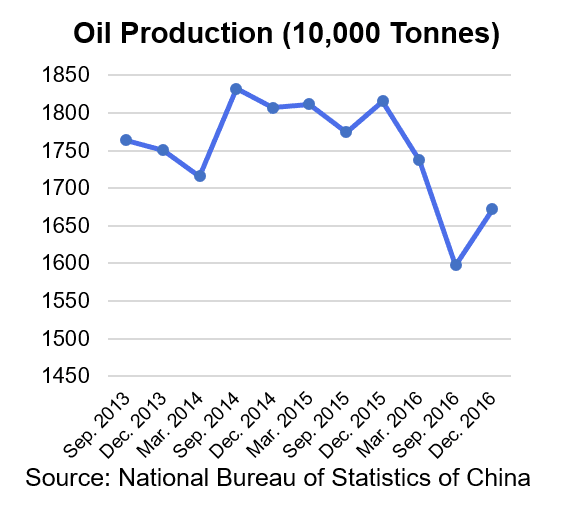 China Oil Production 2016