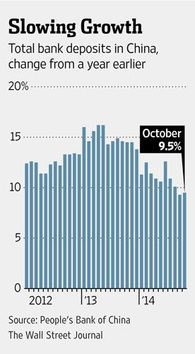 WSJ chart showing slowing deposit growth rate in China