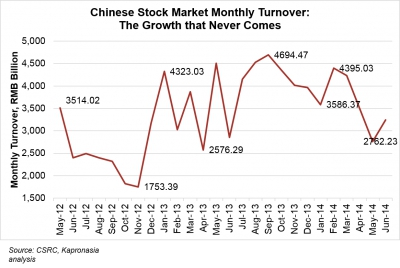Lagging Growth: Chinese Stock Market Trading Volume