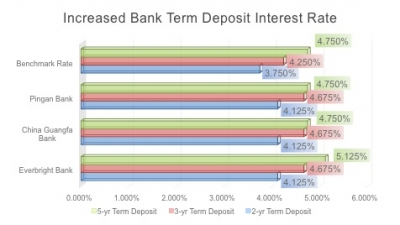 Chinese Small and Medium Banks Deposit Interest Rate up to 10%