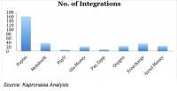 Integration is winning the payments race in India