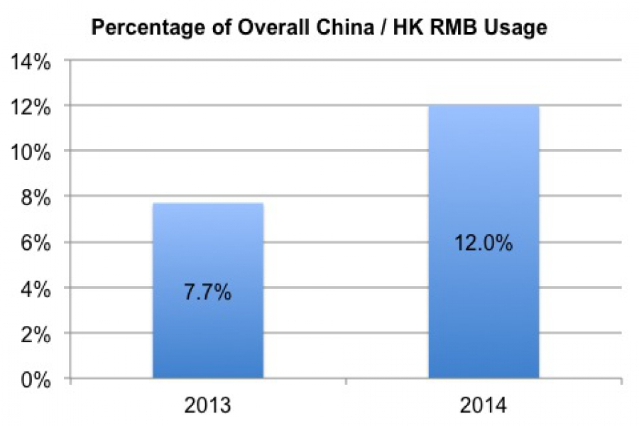 Cross-border RMB payments hits a new high, but still lags