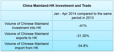 Decrease in China Hong Kong Trade and Investment Numbers