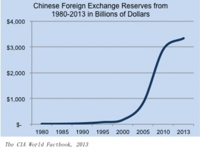 China's Growth in Foreign Exchange Reserves