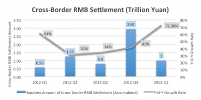 RMB Settlement countries increased to 47
