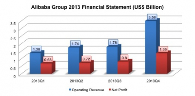 Alibaba Group's Strong Performance in 2013Q4 Laying Foundation for strong IPO