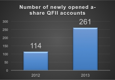 QFII Accounts continues to rise - confidence in a-share market?