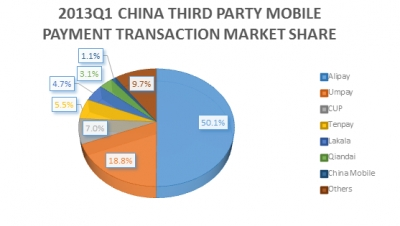 Untangling China's Mobile Payments Ecosystem